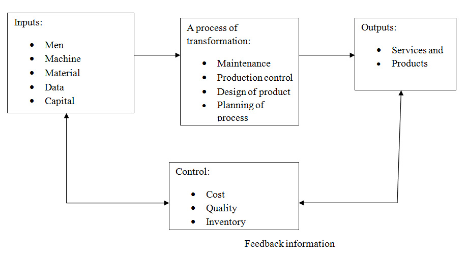 Operations And Process Management Pdf