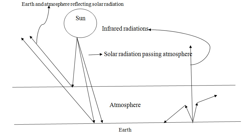 Balance of atmosphere in radiation