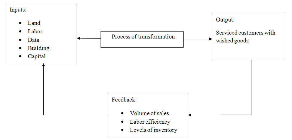 Fig2: System of Operations for Department Stores