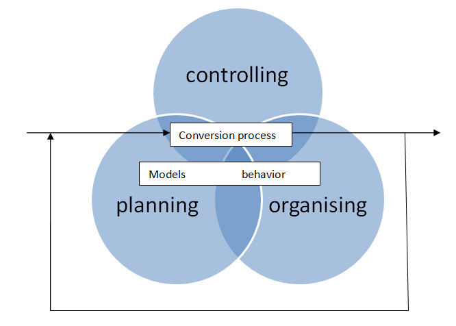 A Model for Managing Operations
