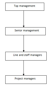 hierarchy of managers
