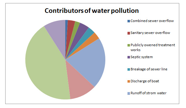 major-contributors-of-water
