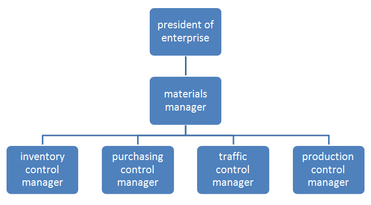 Fig2: organization of materials management department
