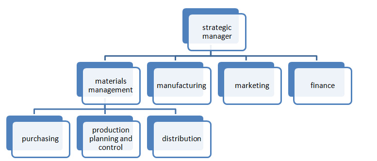 : structure of organization with materials management as a separate function
