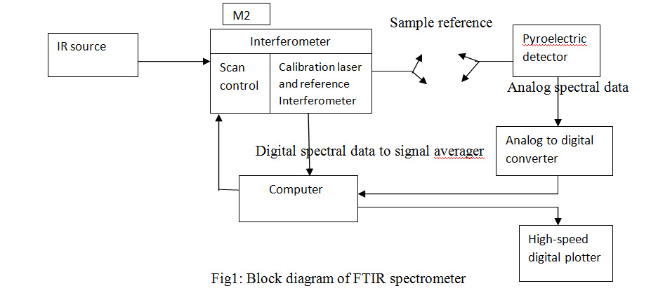 Block diagram of FTIR spect