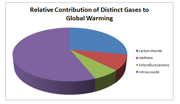 Relative Contribution of Distinct Gasses to Global Warming