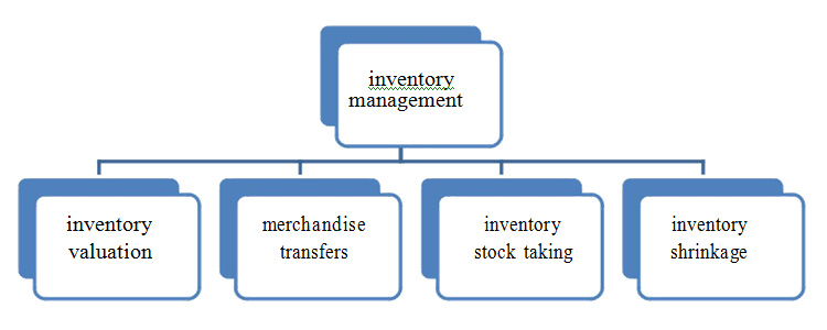 Fig1: core inventory management process and functions