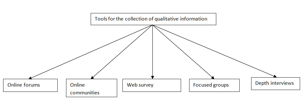 Qualitative Information Collections Tools