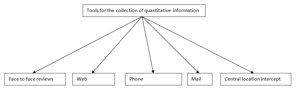 quantitative information collection tools