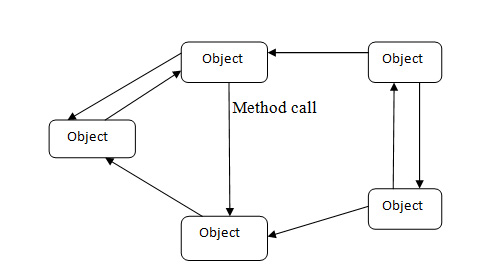 Object-based Architectural Style