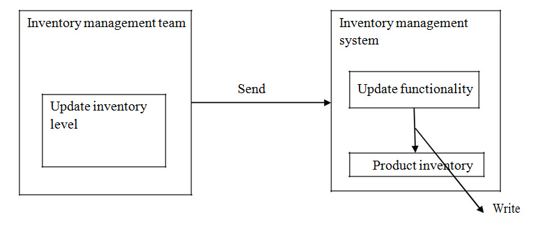 fig2: a functional access relationship between function of inventory management and function of inventory management systems