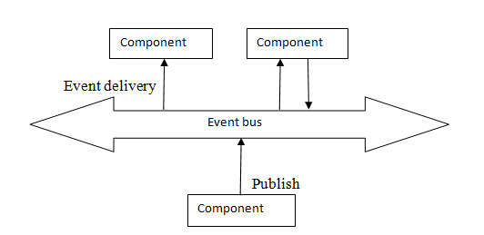Event-based Architecture