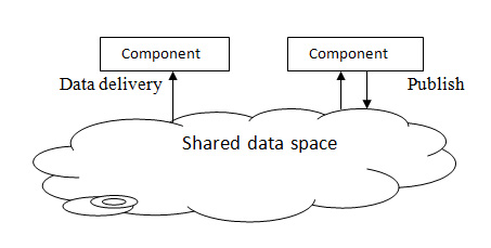 Shared Data based Architecture
