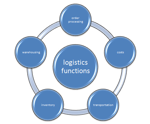 Logistics Management PPT with PDF Free To Download