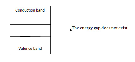 Energy-Band-Theory-of-Condu
