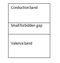 Energy Band Theory of Insulators