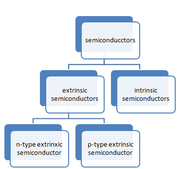 Types-of-Semiconductors