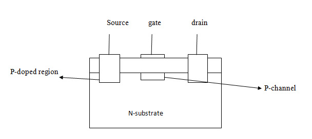p-channel-MOSFET-–-depletio