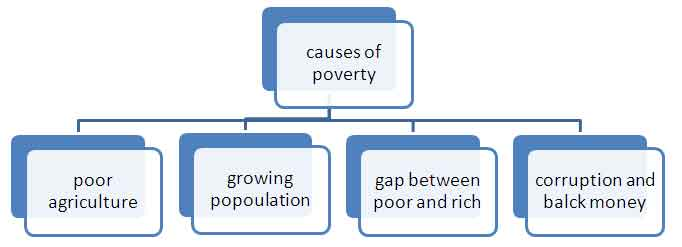 the affects of poverty on the Poverty is a chronic, mind/body condition exacerbated by the negative, synergistic effects of multiple, adverse, economic risk factors kids from poverty are different because their.