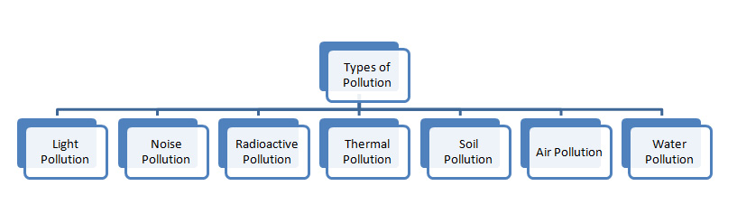 A MODELLING APPROACH TO THE STUDY OF FAECAL POLLUTION IN ...
