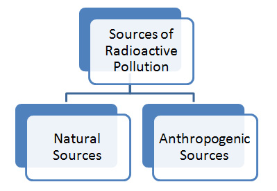 Sources Radioactive Pollution