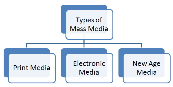 Types of Mass Media