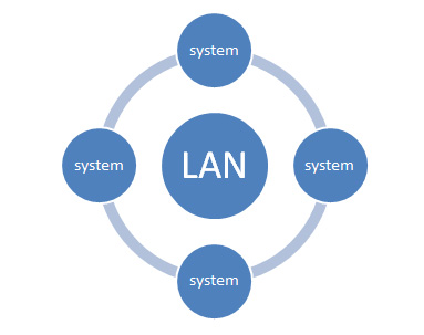 Diagrammatic Representation of LAN