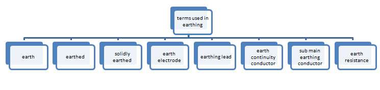 Distinct terms used in Earthing