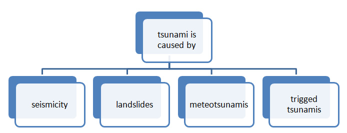 causes of tsunami